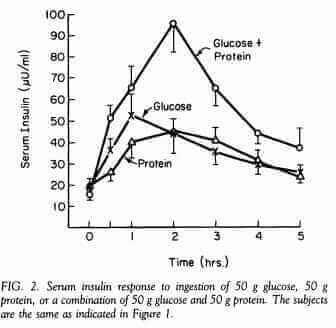 การเพิ่มอินซูลินเมื่อทานโปรตีน