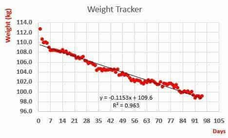 กราฟ การลดน้ำหนัก เมื่อคุณ เริ่ม ทาน อาหารคีโต